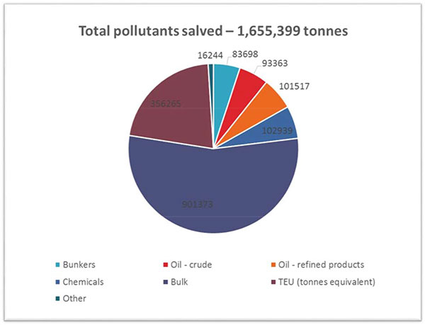 ISU-Pollution-Prevention-Survey-2014-News-Release-3