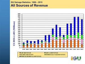ISU-statistics-2015-news-release-with-charts-final-4