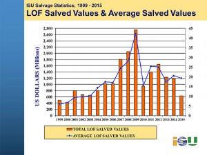 ISU-statistics-2015-news-release-with-charts-final-6
