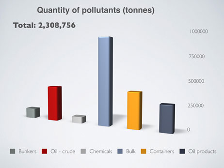 ISU's Annual Pollution Prevention Survey 2019 Pollutants