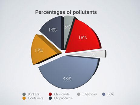 ISU's Annual Pollution Prevention Survey 2019 Percentage Pollutants