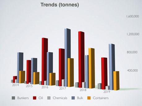 ISU's Annual Pollution Prevention Survey 2019 Trends